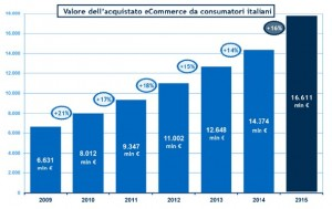 boom dell'e-commerce
